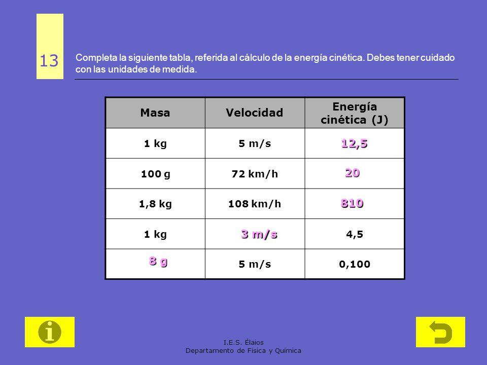 I.E.S. Élaios Departamento de Física y Química Completa la siguiente tabla, referida al cálculo de la energía cinética. Debes tener cuidado con las un