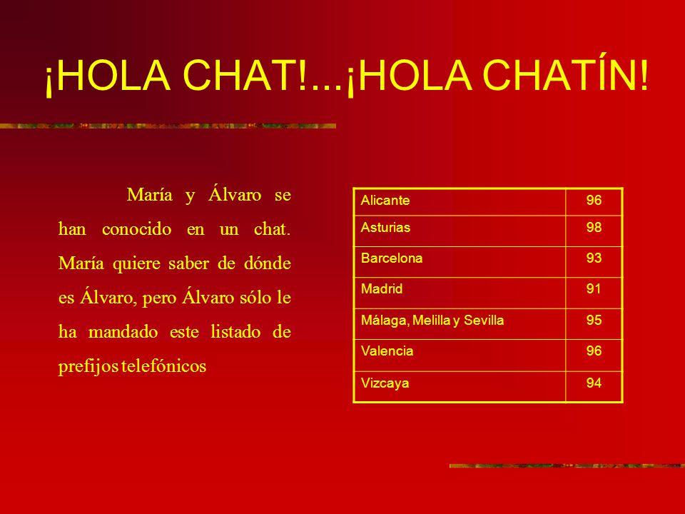 ¡HOLA CHAT!...¡HOLA CHATÍN! María y Álvaro se han conocido en un chat. María quiere saber de dónde es Álvaro, pero Álvaro sólo le ha mandado este list