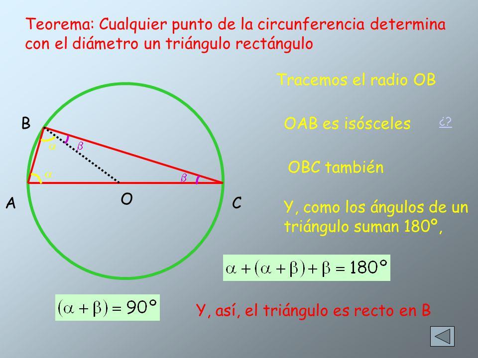 Teorema: Cualquier punto de la circunferencia determina con el diámetro un triángulo rectángulo B AC Tracemos el radio OB O OAB es isósceles OBC también Y, como los ángulos de un triángulo suman 180º, Y, así, el triángulo es recto en B ¿?