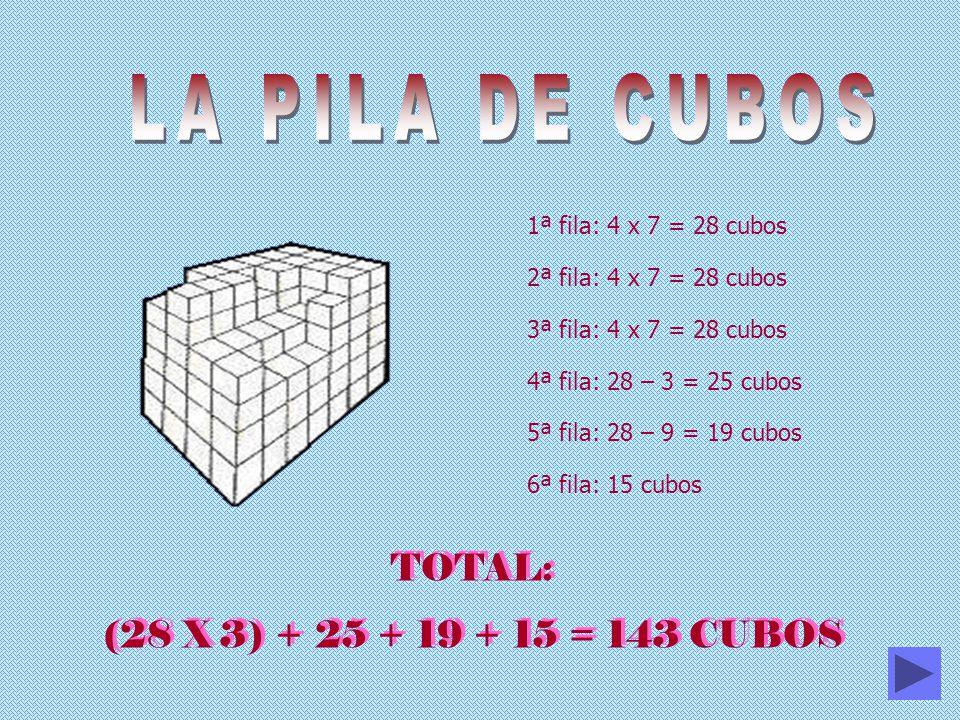 1ª fila: 4 x 7 = 28 cubos 2ª fila: 4 x 7 = 28 cubos 3ª fila: 4 x 7 = 28 cubos 4ª fila: 28 – 3 = 25 cubos 5ª fila: 28 – 9 = 19 cubos 6ª fila: 15 cubos TOTAL: (28 X 3) + 25 + 19 + 15 = 143 CUBOS TOTAL: (28 X 3) + 25 + 19 + 15 = 143 CUBOS