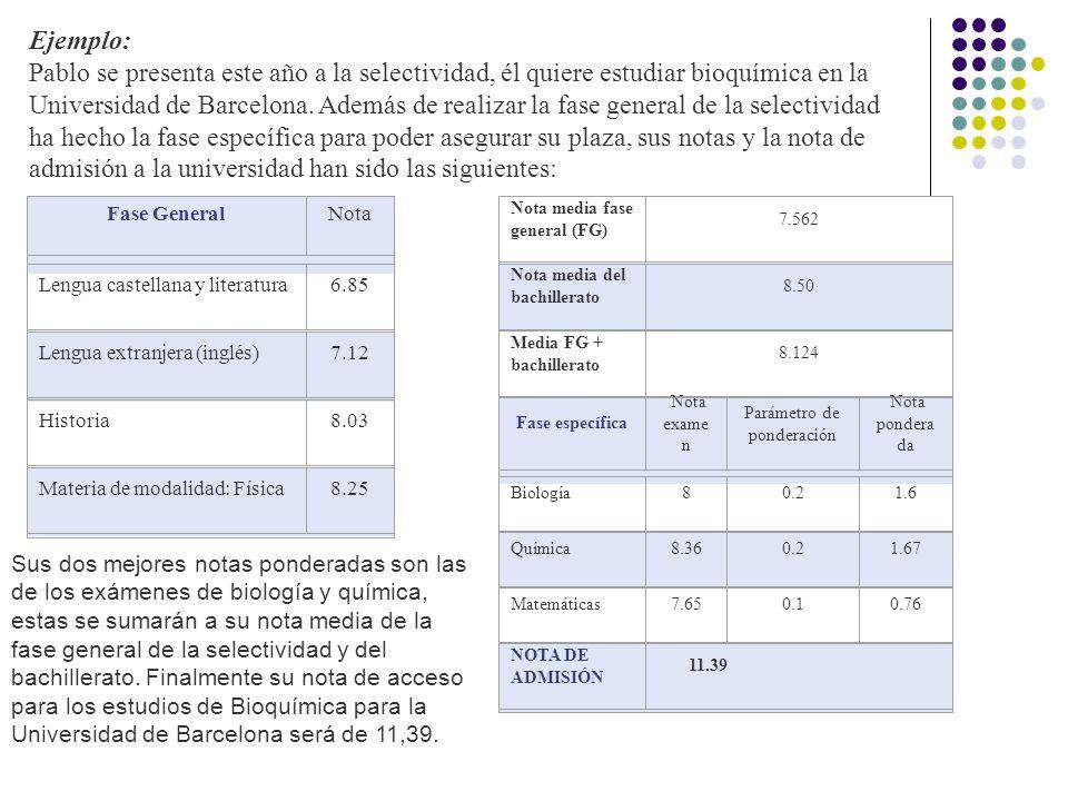 Ejemplo: Pablo se presenta este año a la selectividad, él quiere estudiar bioquímica en la Universidad de Barcelona.