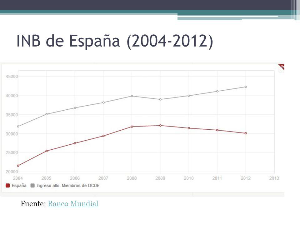 INB de España (2004-2012) Fuente: Banco MundialBanco Mundial