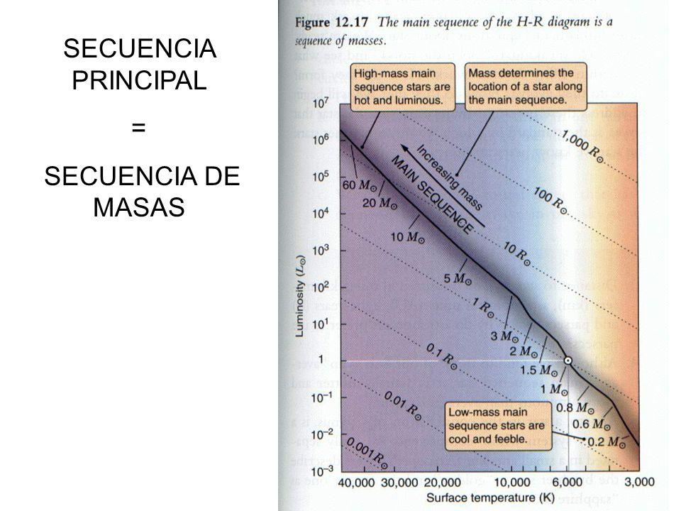 SECUENCIA PRINCIPAL = SECUENCIA DE MASAS
