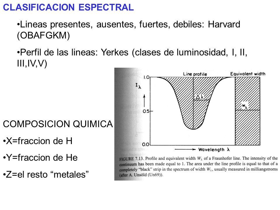 CLASIFICACION ESPECTRAL Lineas presentes, ausentes, fuertes, debiles: Harvard (OBAFGKM) Perfil de las lineas: Yerkes (clases de luminosidad, I, II, II