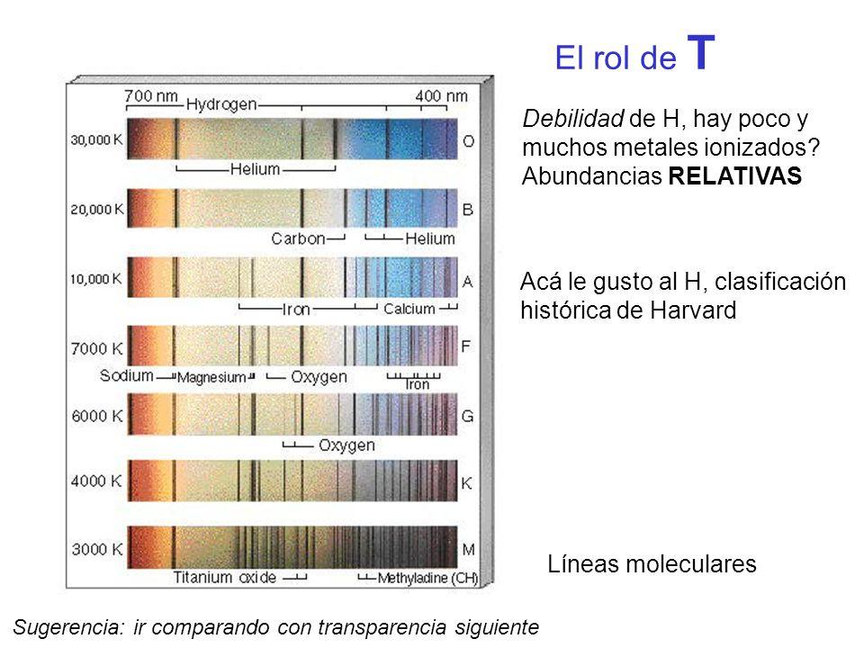 El rol de T Debilidad de H, hay poco y muchos metales ionizados? Abundancias RELATIVAS Líneas moleculares Acá le gusto al H, clasificación histórica d