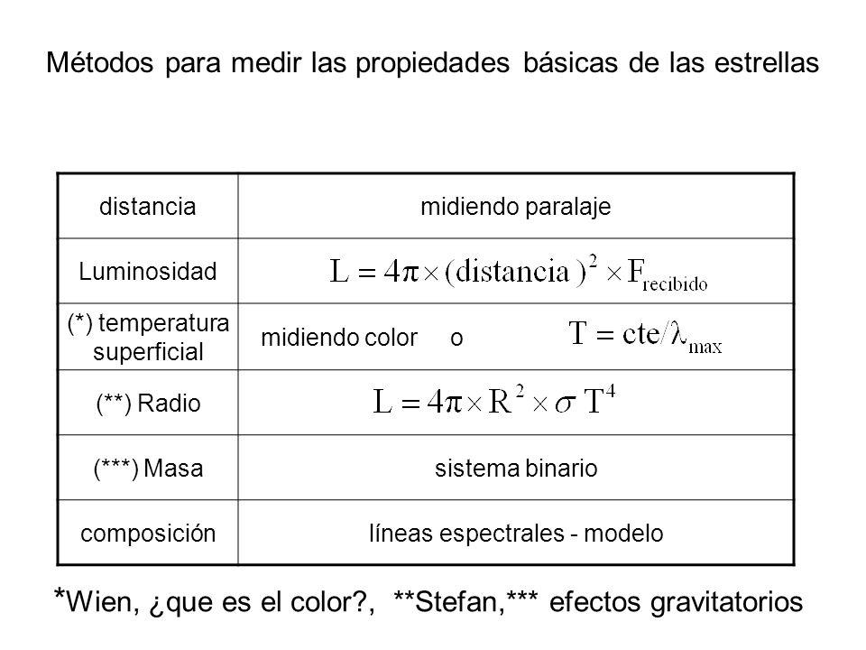 Métodos para medir las propiedades básicas de las estrellas distanciamidiendo paralaje Luminosidad (*) temperatura superficial midiendo color o (**) R