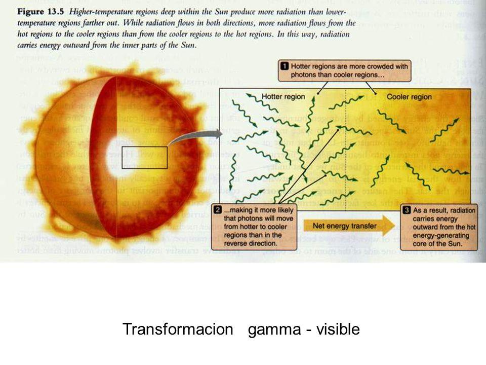 Transformacion gamma - visible