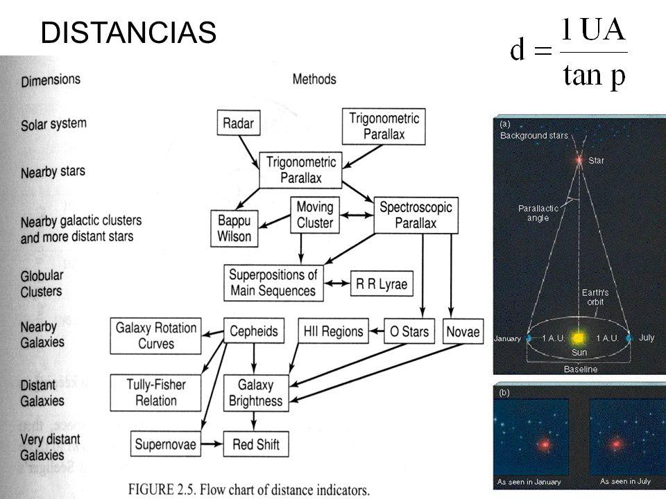 Definiciones útiles Movimiento propio (/yr) : Deslazamiento en el cielo, vista desde la Tierra y corregido por paralaje.