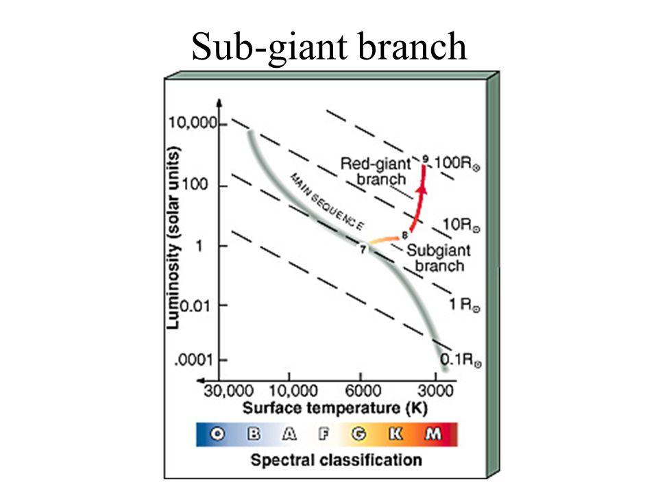 Sub-giant branch