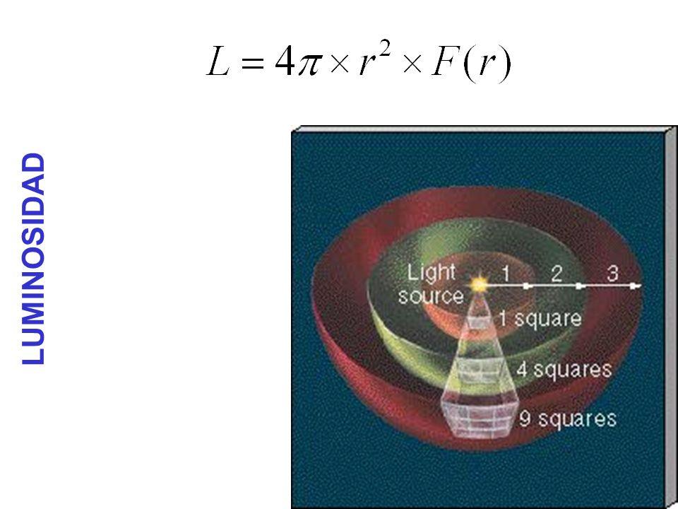 Evolucion de la relacion H/He en el Sol