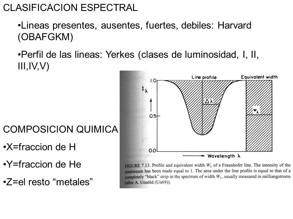 CLASIFICACION ESPECTRAL Lineas presentes, ausentes, fuertes, debiles: Harvard (OBAFGKM) Perfil de las lineas: Yerkes (clases de luminosidad, I, II, III,IV,V) COMPOSICION QUIMICA X=fraccion de H Y=fraccion de He Z=el resto metales