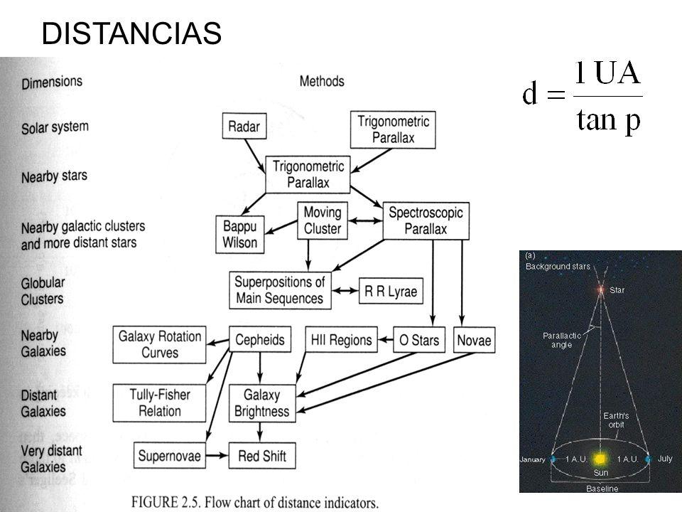 Cuando tenemos materia embebida en radiacion podemos definir: Temperatura efectiva (L,R) Temperatura de color (UBV) Temperatura cinetica (vel) Temperatura de excitación (lineas) Equilibrio termodinamico (equilibrio fotones-materia) OPACIDAD Ejemplo: atmosfera terrestre invadida por radiacion solar e IR terrestre.