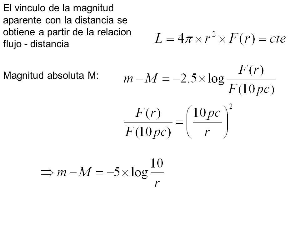 El vinculo de la magnitud aparente con la distancia se obtiene a partir de la relacion flujo - distancia Magnitud absoluta M: