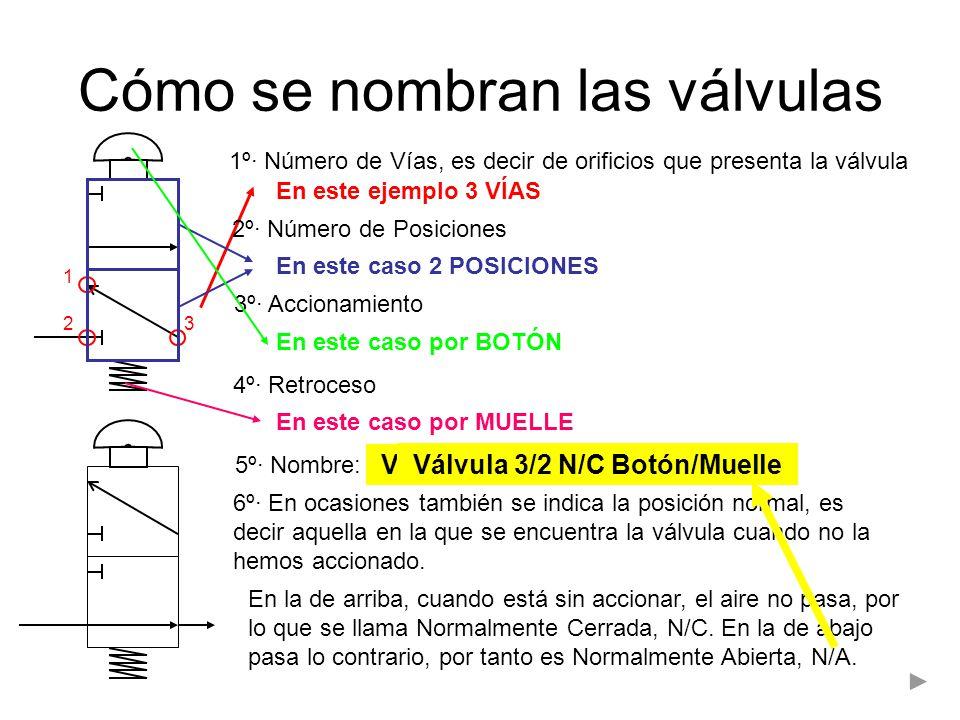Cómo se nombran las válvulas 1º· Número de Vías, es decir de orificios que presenta la válvula 1 32 En este ejemplo 3 VÍAS 2º· Número de Posiciones En