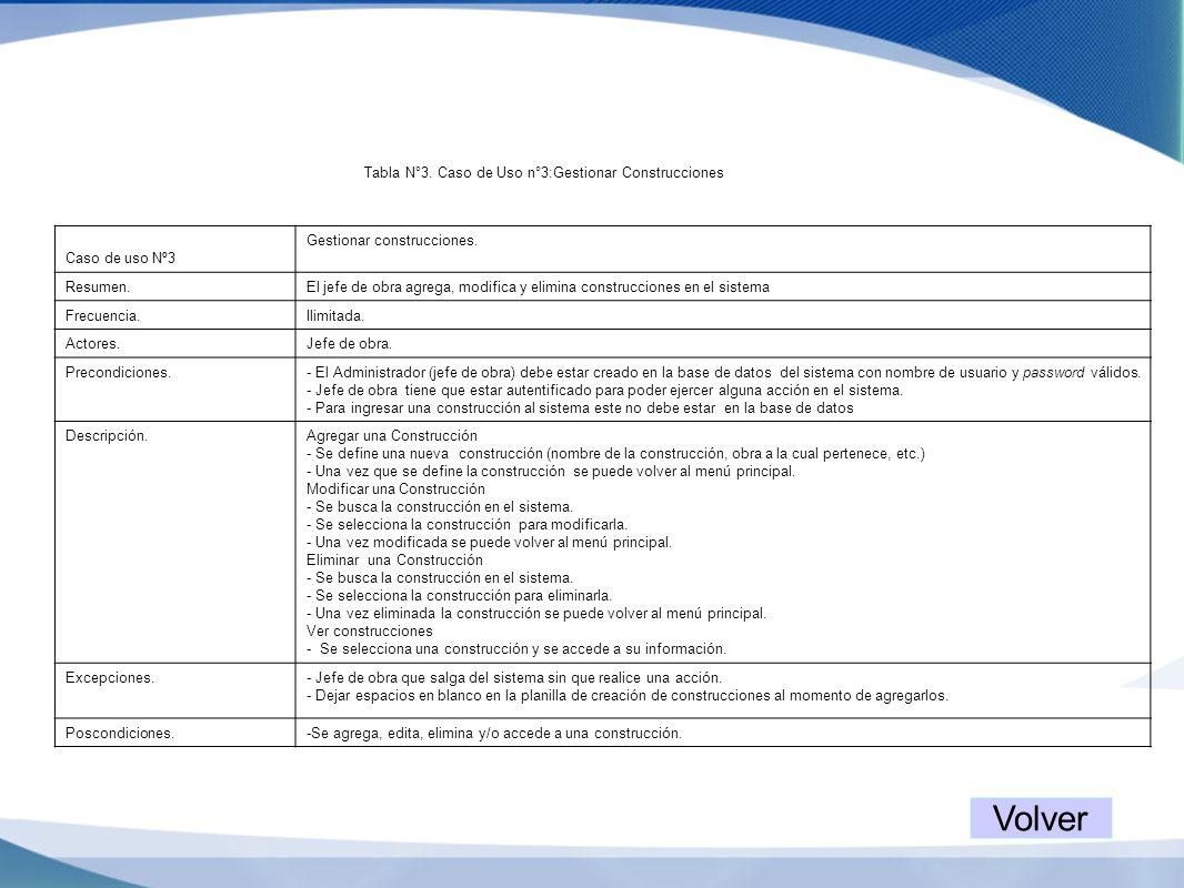 Tabla N°3. Caso de Uso n°3:Gestionar Construcciones Caso de uso Nº3 Gestionar construcciones. Resumen.El jefe de obra agrega, modifica y elimina const