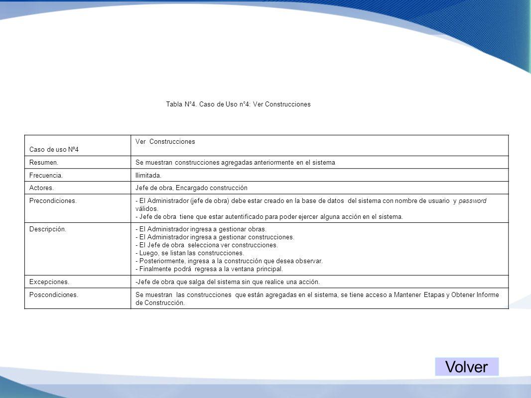 Caso de uso Nº4 Ver Construcciones Resumen.Se muestran construcciones agregadas anteriormente en el sistema Frecuencia.Ilimitada. Actores.Jefe de obra
