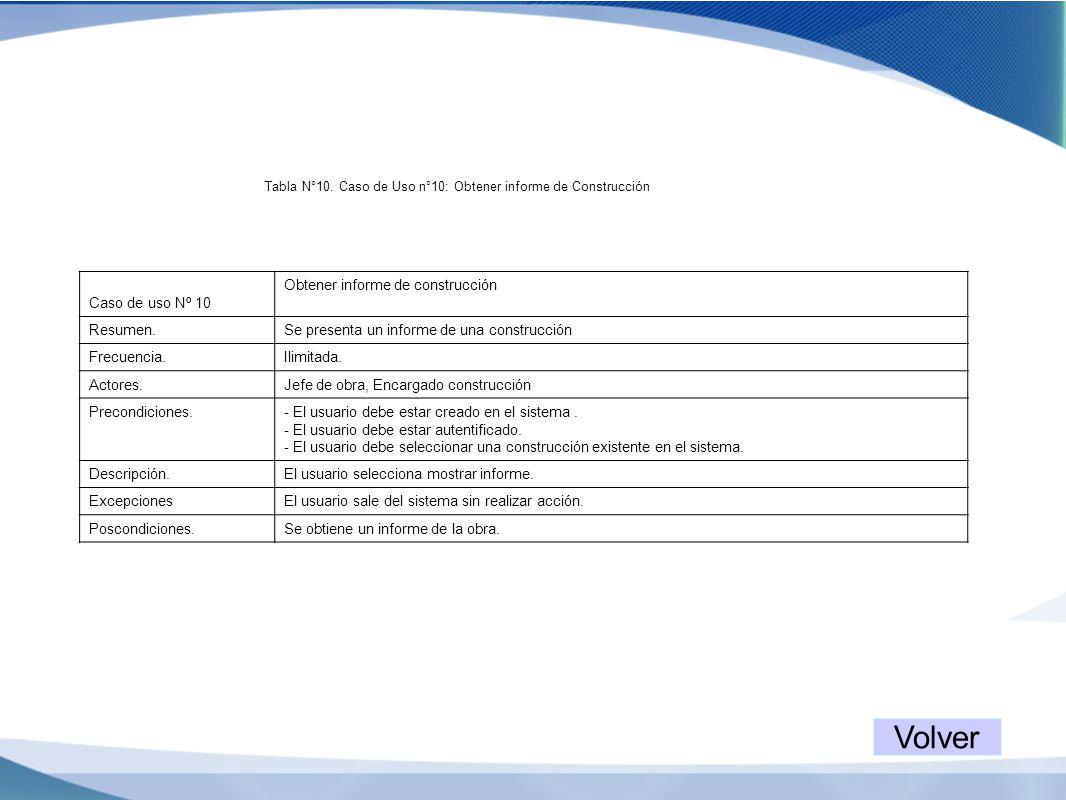 Caso de uso Nº 10 Obtener informe de construcción Resumen.Se presenta un informe de una construcción Frecuencia.Ilimitada. Actores.Jefe de obra, Encar