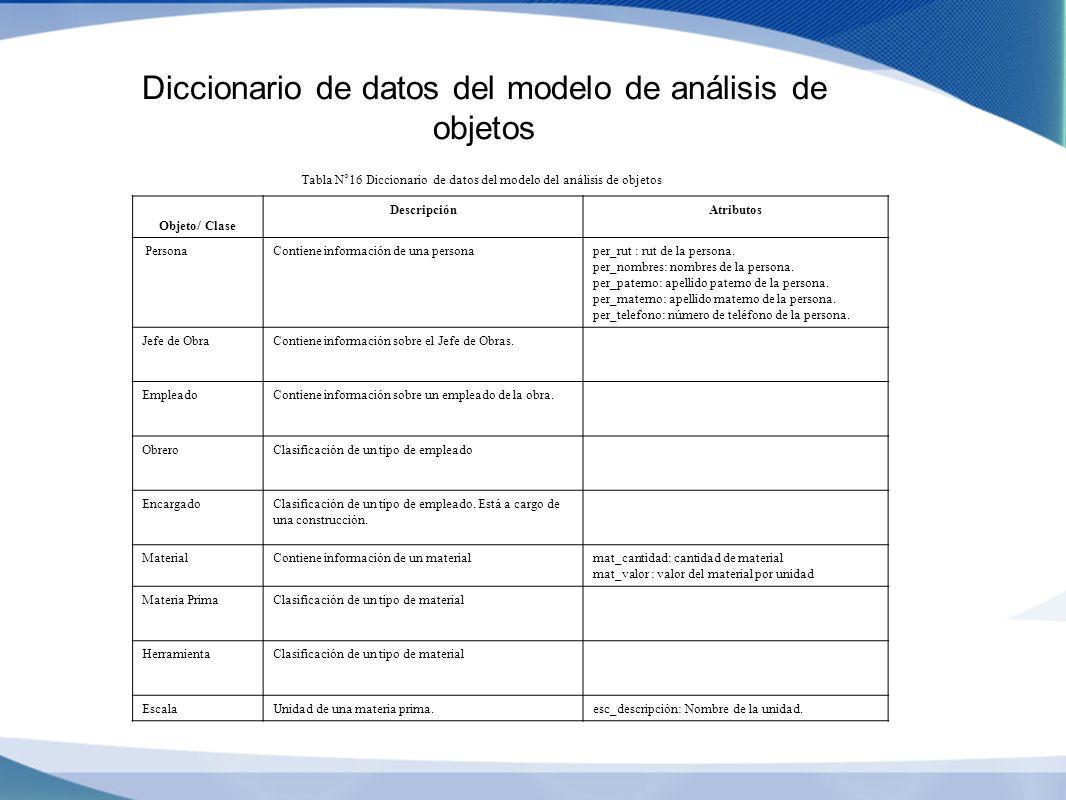 Diccionario de datos del modelo de análisis de objetos Tabla N°16 Diccionario de datos del modelo del análisis de objetos Objeto/ Clase DescripciónAtr