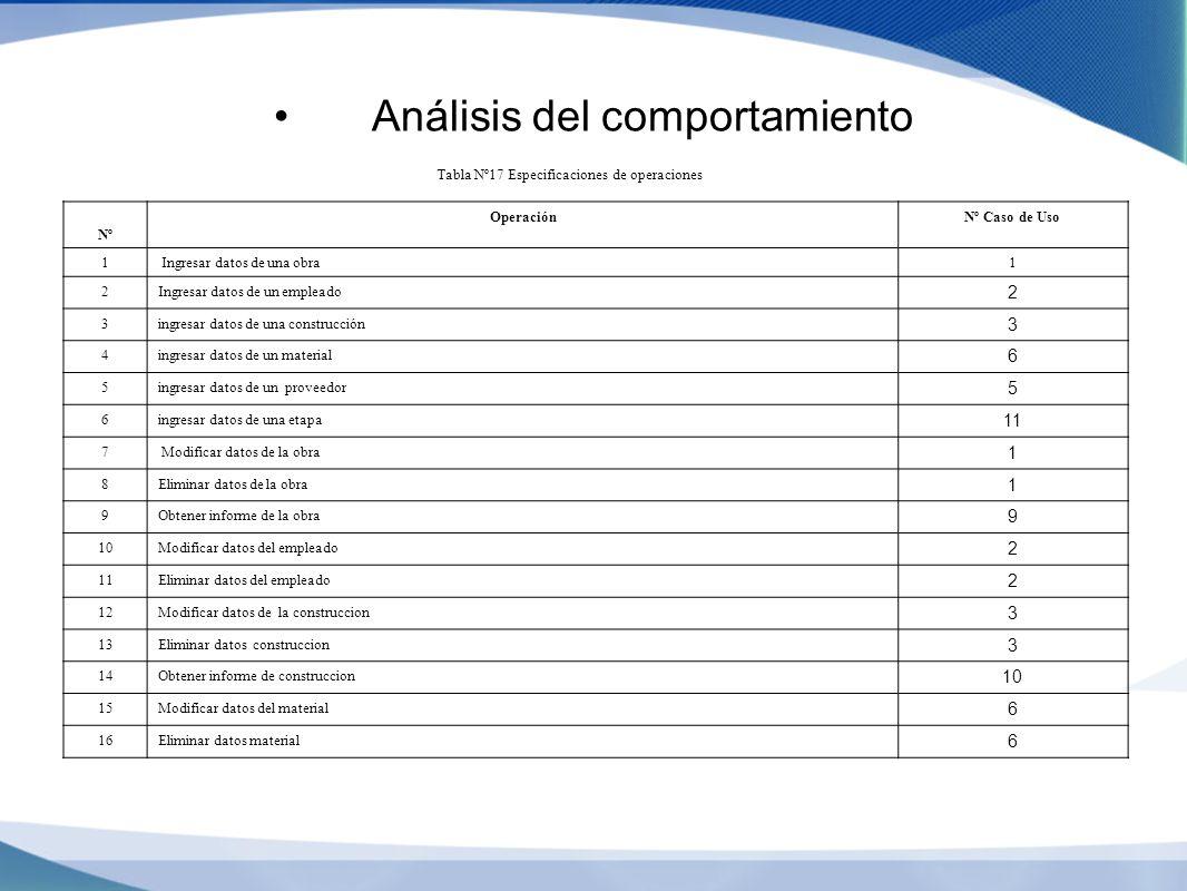 Análisis del comportamiento Tabla Nº17 Especificaciones de operaciones Nº OperaciónNº Caso de Uso 1 Ingresar datos de una obra1 2Ingresar datos de un