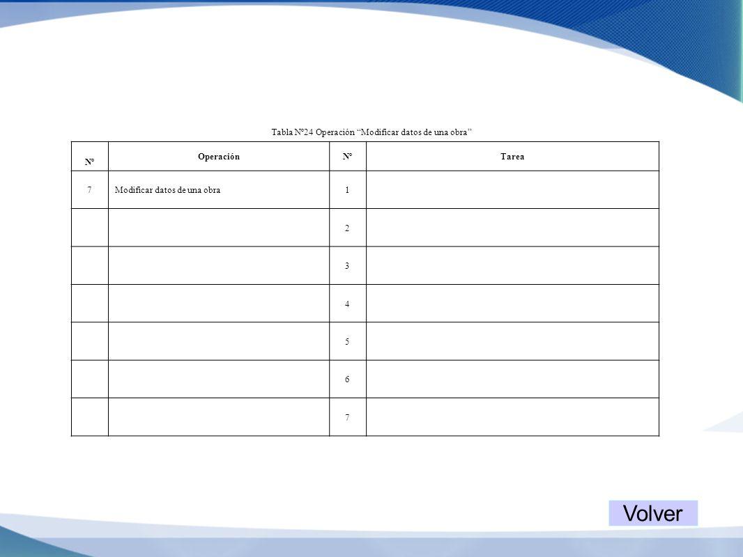 Tabla Nº24 Operación Modificar datos de una obra Nº OperaciónNºTarea 7Modificar datos de una obra1 2 3 4 5 6 7 Volver