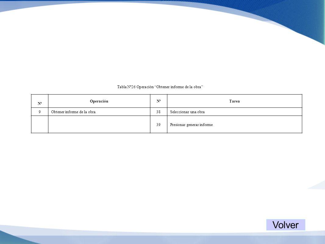 Tabla Nº26 Operación Obtener informe de la obra Nº OperaciónNºTarea 9Obtener informe de la obra38Seleccionar una obra 39Presionar generar informe Volv