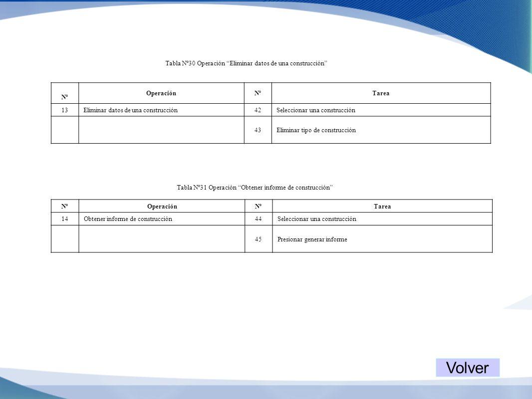 Tabla Nº30 Operación Eliminar datos de una construcción Nº OperaciónNºTarea 13Eliminar datos de una construcción42Seleccionar una construcción 43Elimi