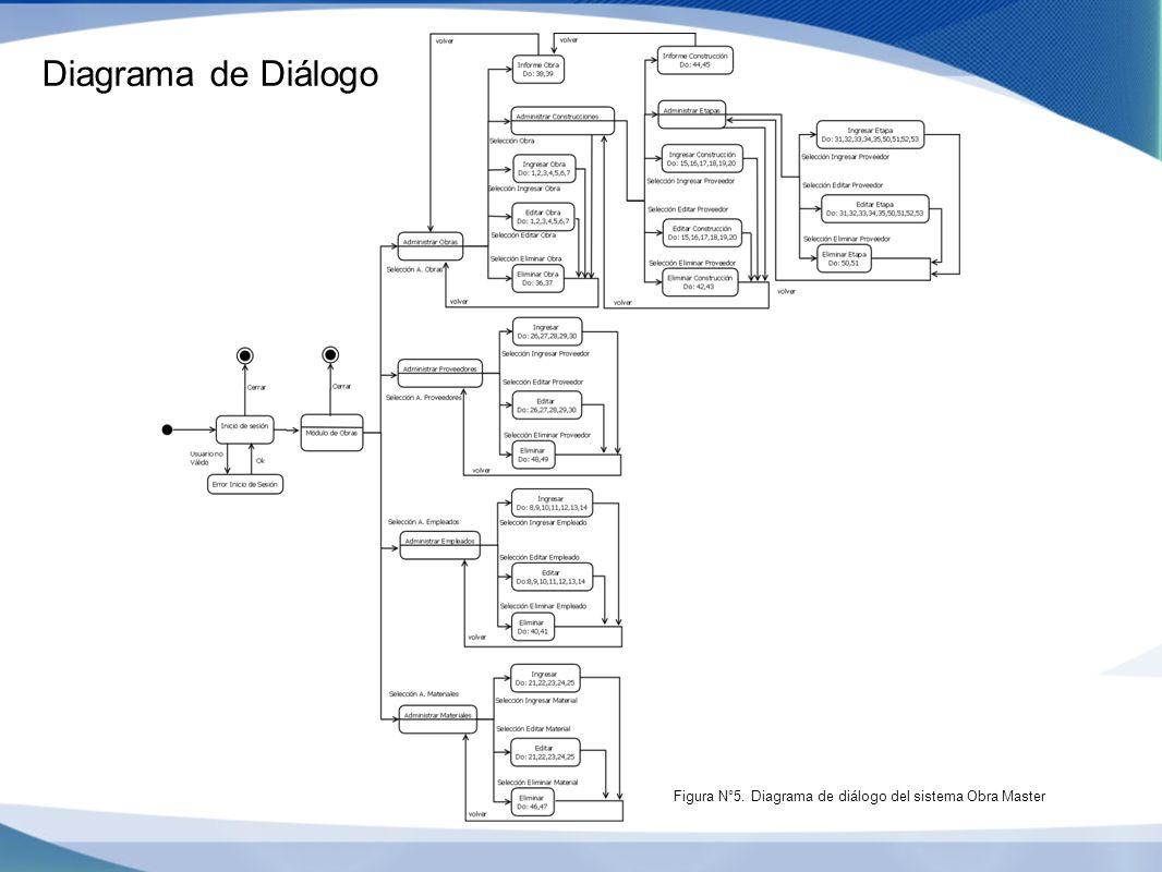 Diagrama de Diálogo Figura N°5. Diagrama de diálogo del sistema Obra Master
