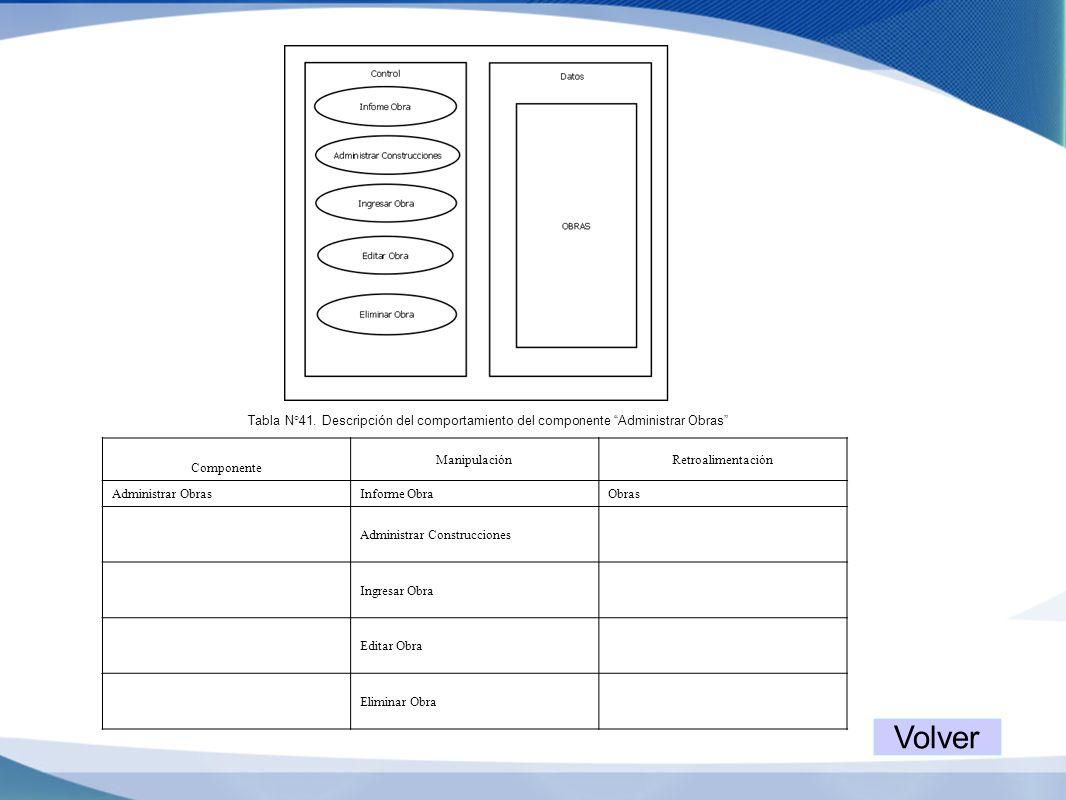 Tabla N°41. Descripción del comportamiento del componente Administrar Obras Componente ManipulaciónRetroalimentación Administrar ObrasInforme ObraObra
