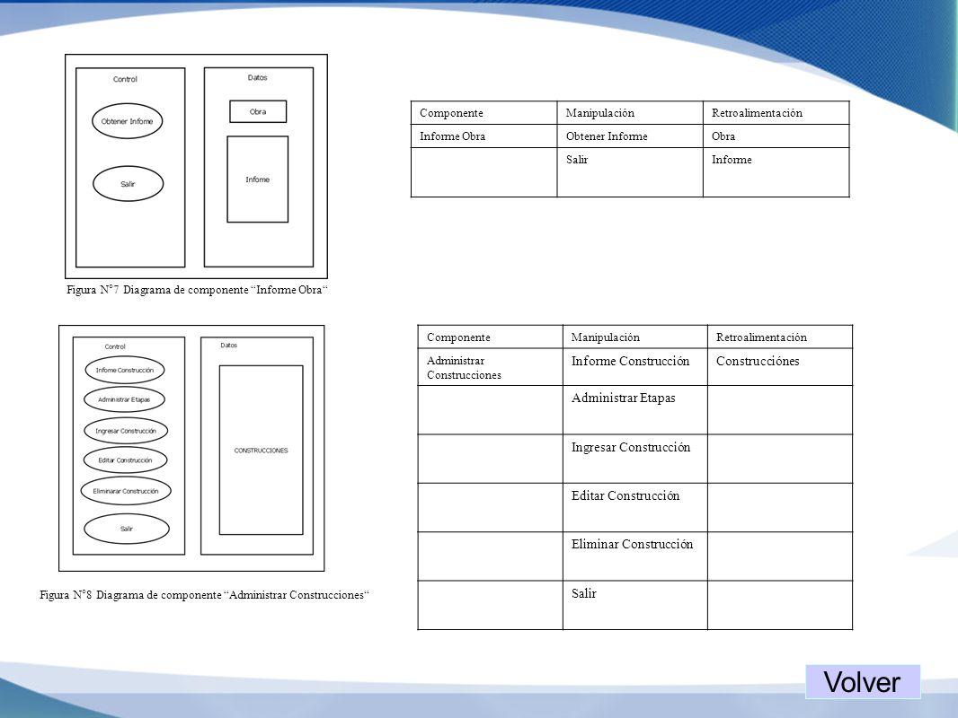 Figura N°7 Diagrama de componente Informe Obra ComponenteManipulaciónRetroalimentación Informe ObraObtener InformeObra SalirInforme Figura N°8 Diagram