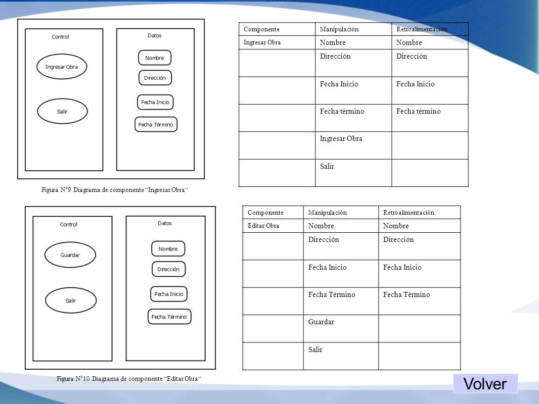 Figura N°9 Diagrama de componente Ingresar Obra ComponenteManipulaciónRetroalimentación Ingresar Obra Nombre Dirección Fecha Inicio Fecha término Ingr