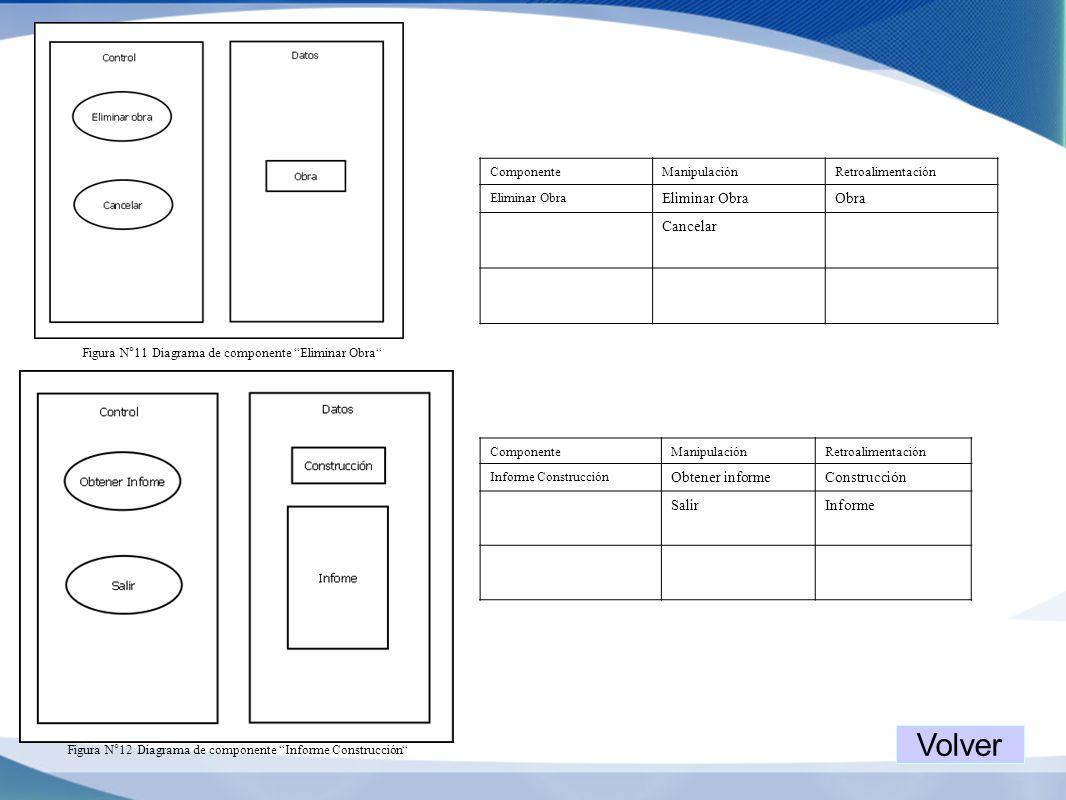 Figura N°11 Diagrama de componente Eliminar Obra ComponenteManipulaciónRetroalimentación Eliminar Obra Obra Cancelar Figura N°12 Diagrama de component