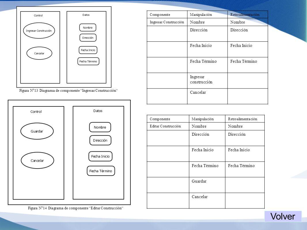 Figura N°13 Diagrama de componente Ingresar Construcción ComponenteManipulaciónRetroalimentación Ingresar Construcción Nombre Dirección Fecha Inicio F