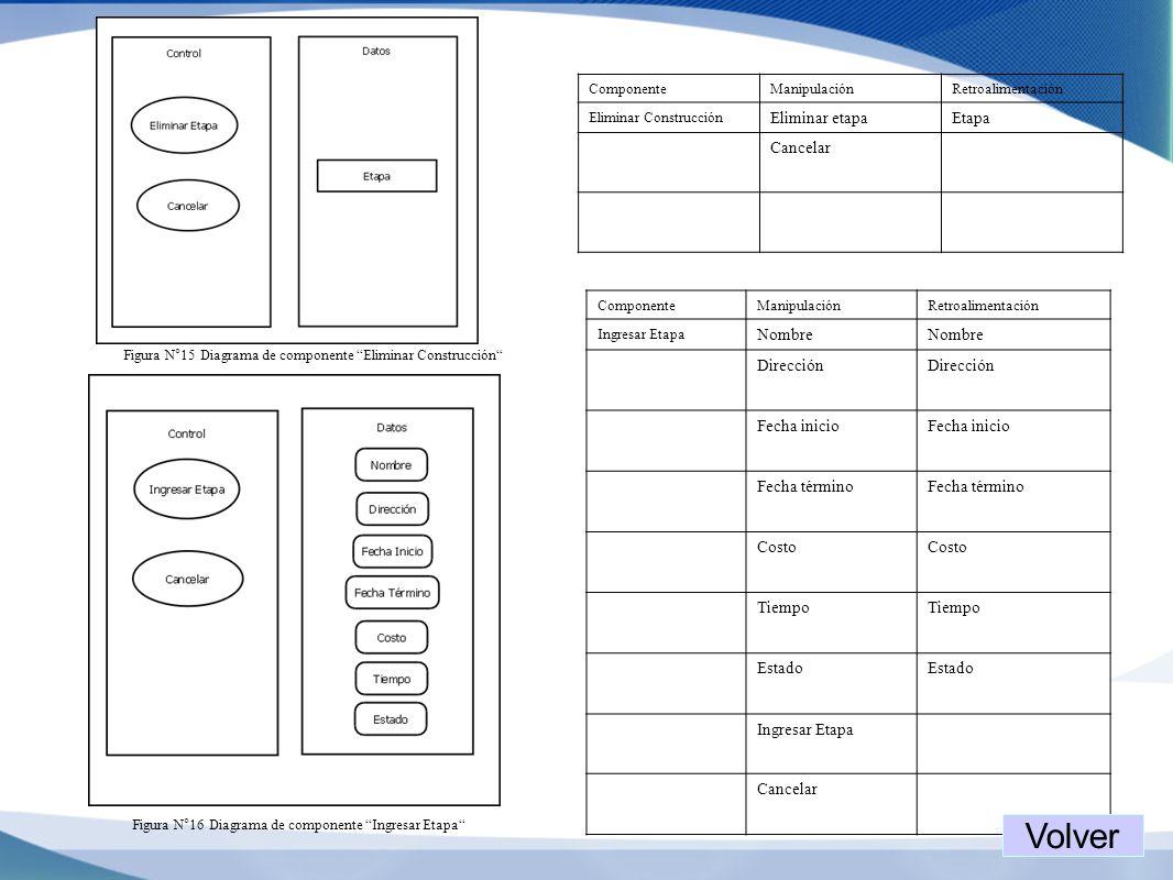 Figura N°15 Diagrama de componente Eliminar Construcción ComponenteManipulaciónRetroalimentación Eliminar Construcción Eliminar etapaEtapa Cancelar Fi