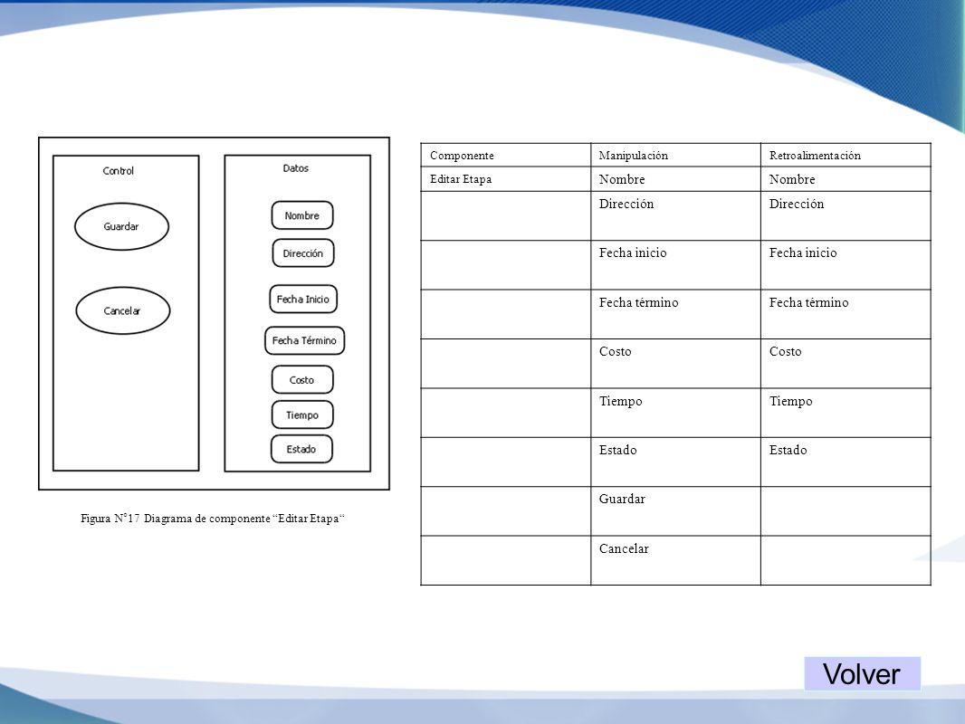 Figura N°17 Diagrama de componente Editar Etapa ComponenteManipulaciónRetroalimentación Editar Etapa Nombre Dirección Fecha inicio Fecha término Costo