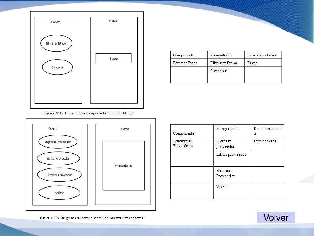 Figura N°18 Diagrama de componente Eliminar Etapa ComponenteManipulaciónRetroalimentación Eliminar Etapa Etapa Cancelar Figura N°19 Diagrama de compon