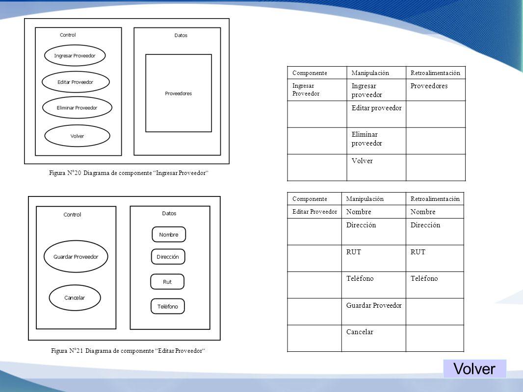Figura N°20 Diagrama de componente Ingresar Proveedor ComponenteManipulaciónRetroalimentación Ingresar Proveedor Ingresar proveedor Proveedores Editar