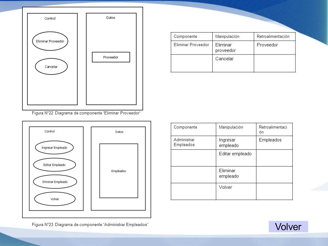 Figura N°22 Diagrama de componente Eliminar Proveedor ComponenteManipulaciónRetroalimentación Eliminar Proveedor Eliminar proveedor Proveedor Cancelar