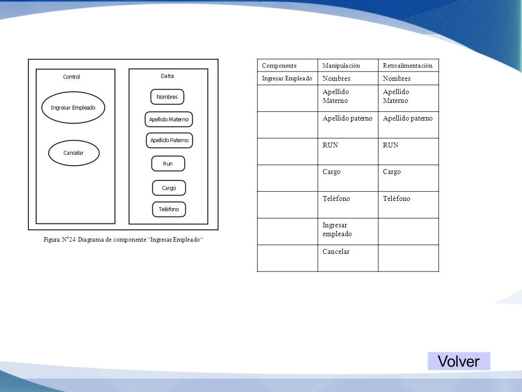 Figura N°24 Diagrama de componente Ingresar Empleado ComponenteManipulaciónRetroalimentación Ingresar Empleado Nombres Apellido Materno Apellido pater