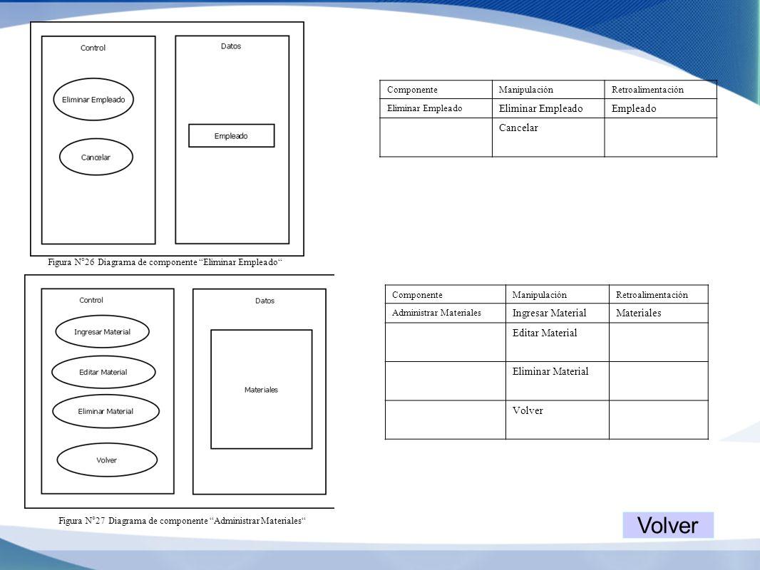 Figura N°26 Diagrama de componente Eliminar Empleado ComponenteManipulaciónRetroalimentación Eliminar Empleado Empleado Cancelar Figura N°27 Diagrama