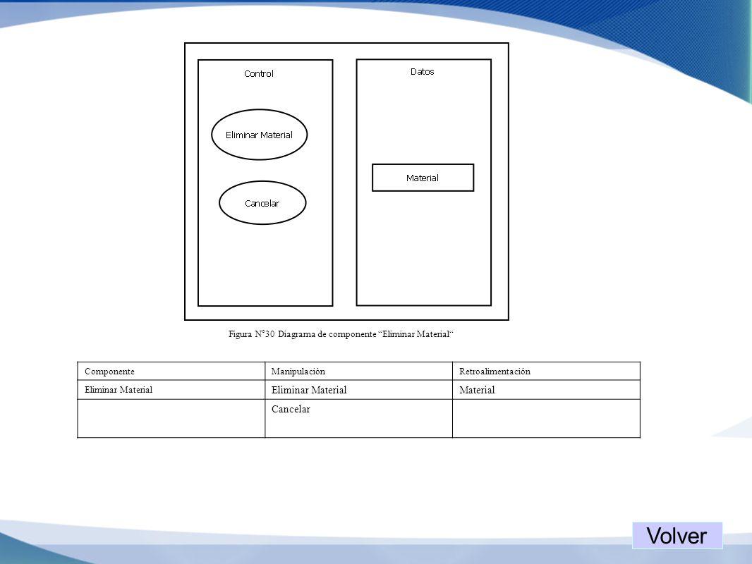 Figura N°30 Diagrama de componente Eliminar Material ComponenteManipulaciónRetroalimentación Eliminar Material Material Cancelar Volver