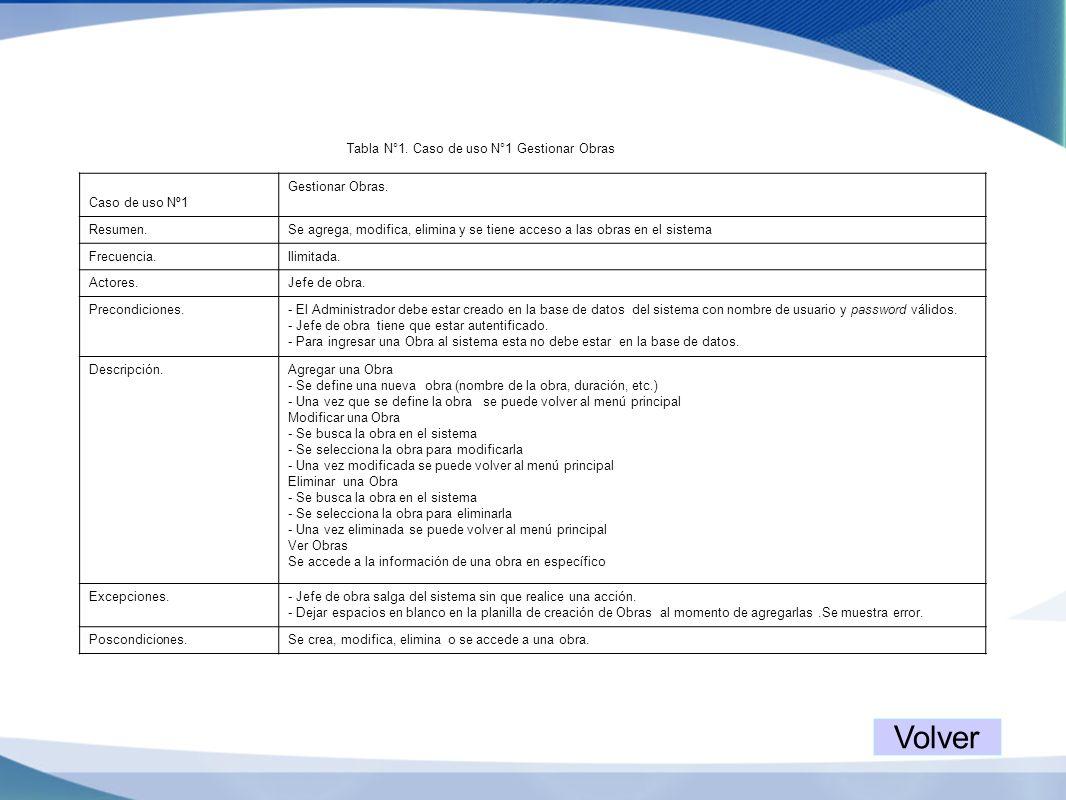 Tabla N°1. Caso de uso N°1 Gestionar Obras Caso de uso Nº1 Gestionar Obras. Resumen.Se agrega, modifica, elimina y se tiene acceso a las obras en el s