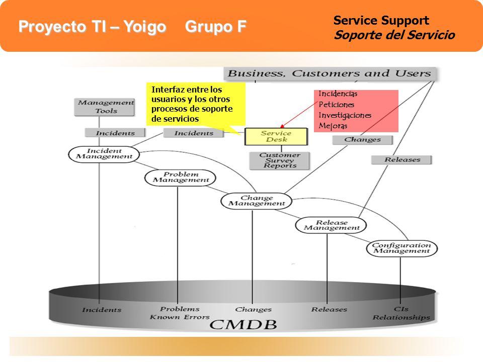 Proyecto TI – Yoigo Grupo F Service support Gestión de incidencias: Detección, registro y solución del problema hasta reestablecer servicio Debe proveer al sistema de la restauración al punto normal de uso.
