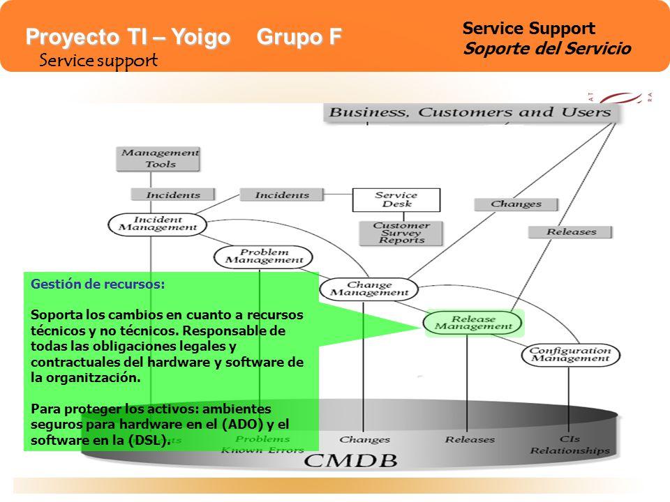 Proyecto TI – Yoigo Grupo F Service support Service Support Soporte del Servicio Gestión de configuración: Asiste al Service Management y sostiene los otros procesos, usando la Base de Datos para la integración.
