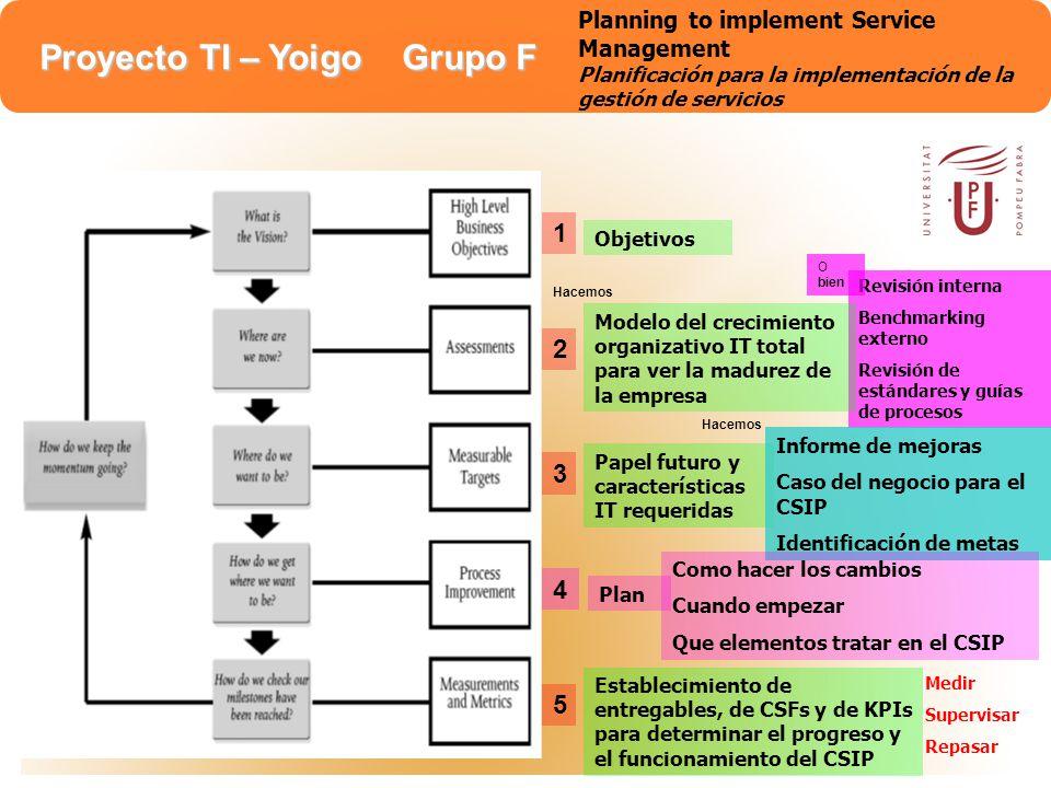 Proyecto TI – Yoigo Grupo F Planning to implement Service Management Planificación para la implementación de la gestión de servicios 6 Utilizar cada pequeña victoria para mantener el ímpetu.