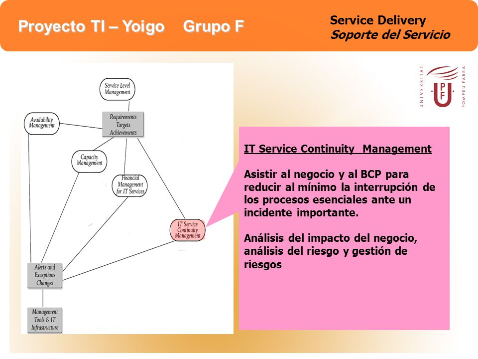 Proyecto TI – Yoigo Grupo F Soporte y Mantenimiento de los procesos de: -Incidencias -Problemas -Cambios -Configuración -Versiones La función del Service Desk aporta una mayor interface al negocio además de un único centro de contacto para todos los usuarios para manejar los procesos de soporte Service Support Soporte del Servicio