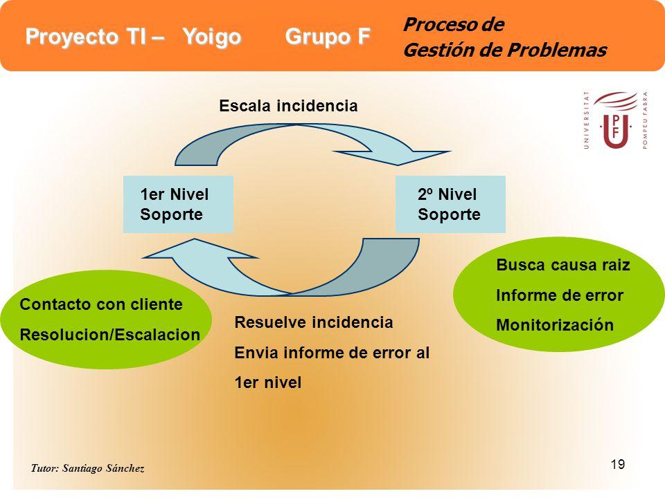 Proyecto TI – Yoigo Grupo F Tutor: Santiago Sánchez 19 Proceso de Gestión de Problemas 1er Nivel Soporte 2º Nivel Soporte Escala incidencia Busca caus