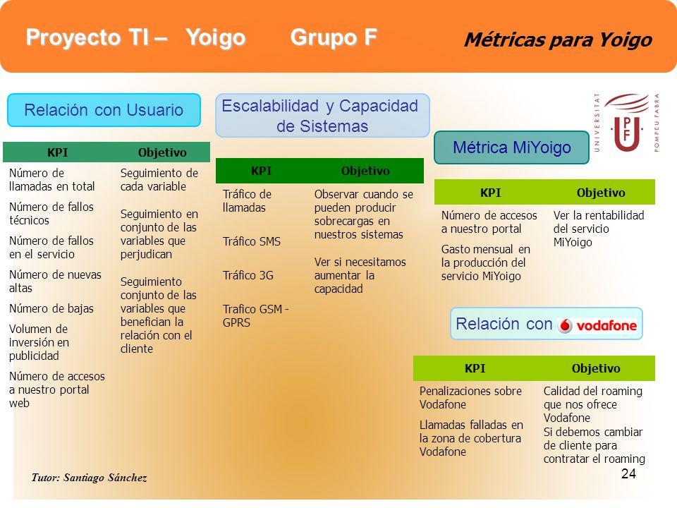 Proyecto TI – Yoigo Grupo F Tutor: Santiago Sánchez 24 Métricas para Yoigo Relación con Escalabilidad y Capacidad de Sistemas Relación con Usuario Mét