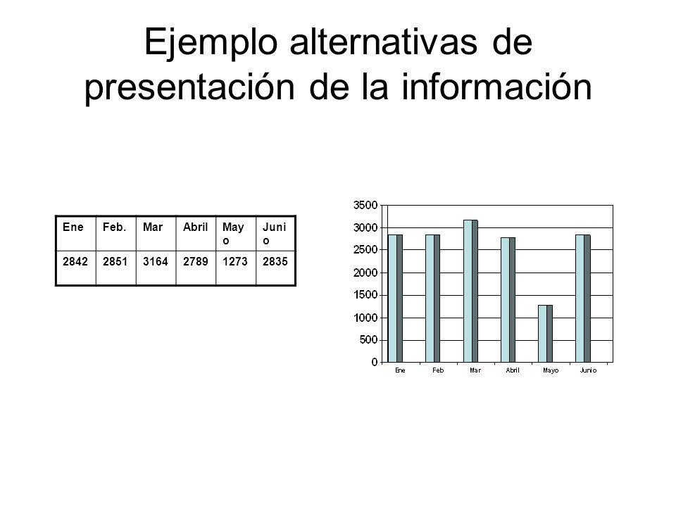 Ejemplo alternativas de presentación de la información EneFeb.MarAbrilMay o Juni o 28422851316427891273 2835