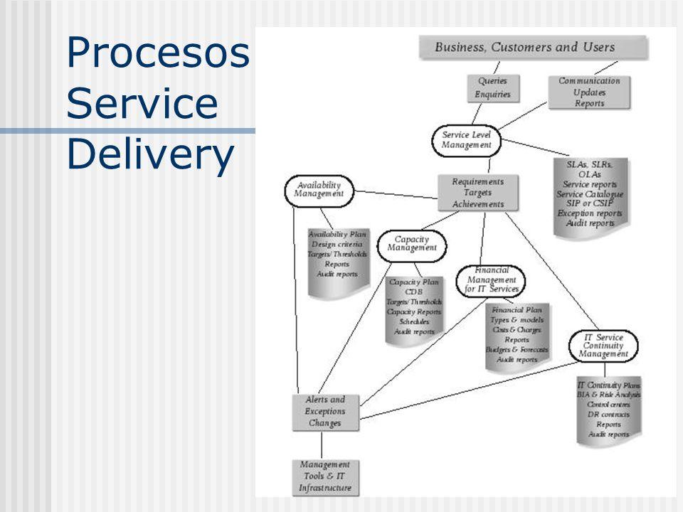 Procesos Service Delivery