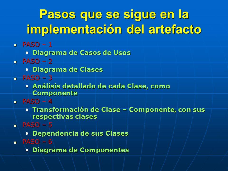 Pasos que se sigue en la implementación del artefacto PASO – 1 PASO – 1 Diagrama de Casos de UsosDiagrama de Casos de Usos PASO – 2 PASO – 2 Diagrama de ClasesDiagrama de Clases PASO – 3 PASO – 3 Análisis detallado de cada Clase, como ComponenteAnálisis detallado de cada Clase, como Componente PASO – 4 PASO – 4 Transformación de Clase – Componente, con sus respectivas clasesTransformación de Clase – Componente, con sus respectivas clases PASO – 5 PASO – 5 Dependencia de sus ClasesDependencia de sus Clases PASO – 6 PASO – 6 Diagrama de ComponentesDiagrama de Componentes